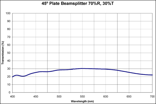 Optical Beamsplitters Jns Glass Amp Coatings