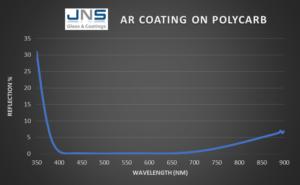 Polycarbonate Anti-reflective coating