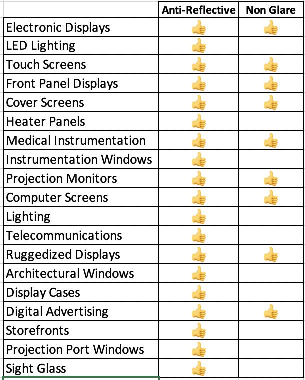 Non Glare Anti Reflective Glass Applications and Benefits