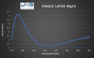 MgF2 Anti-reflective coating