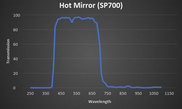 UV and IR Blocking Hot Mirror
