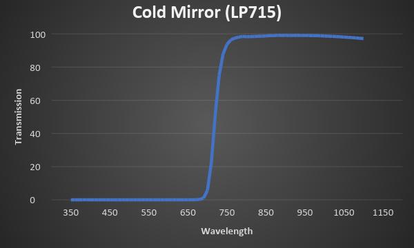 Cold Mirror
