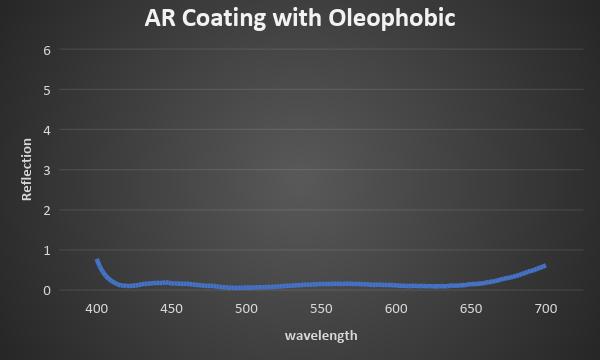 AR Coating with Oleophobic chart