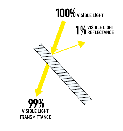 Chart showing anti-reflective coating on both sides of glass